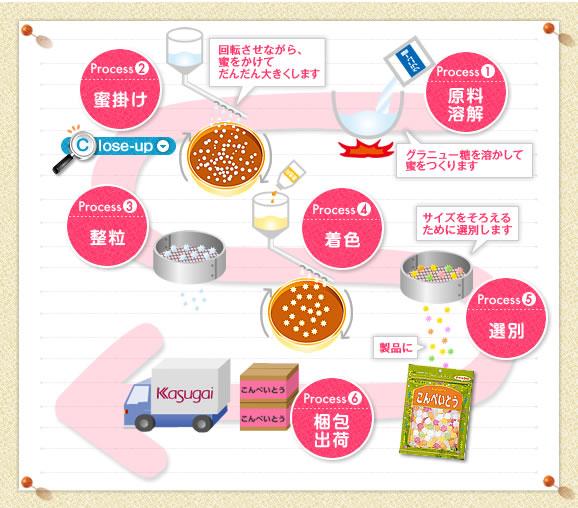 Muji Konpeito Mini Star Sugar Candy Sailor Moon Luna Cat